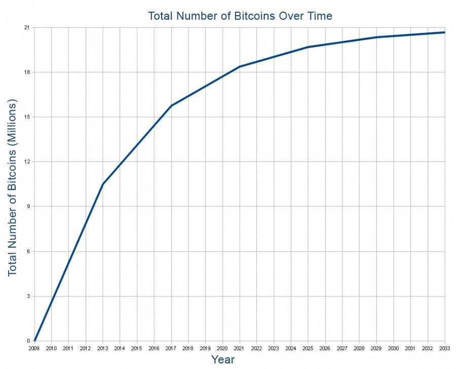 График эмиссии