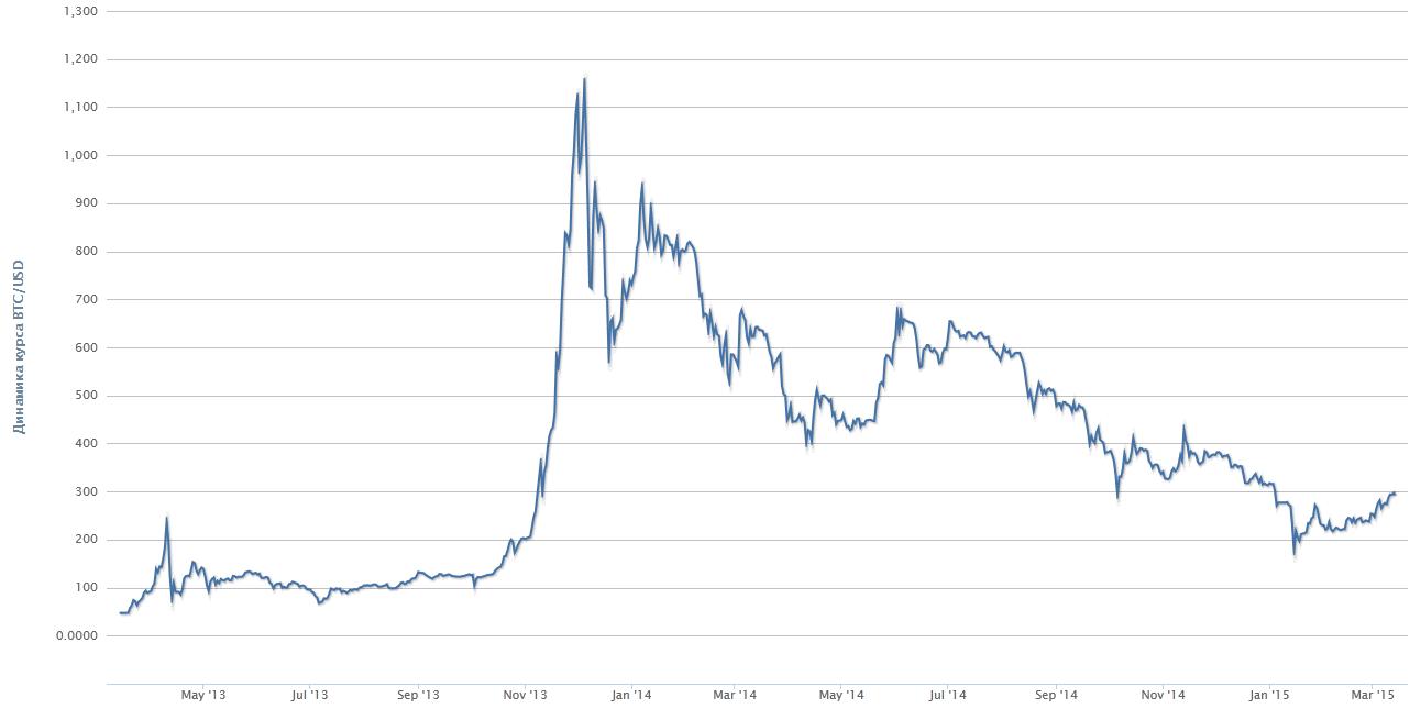 График биржевого курса Bitcoin