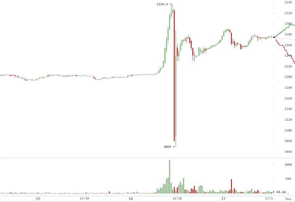 график Bitfinex