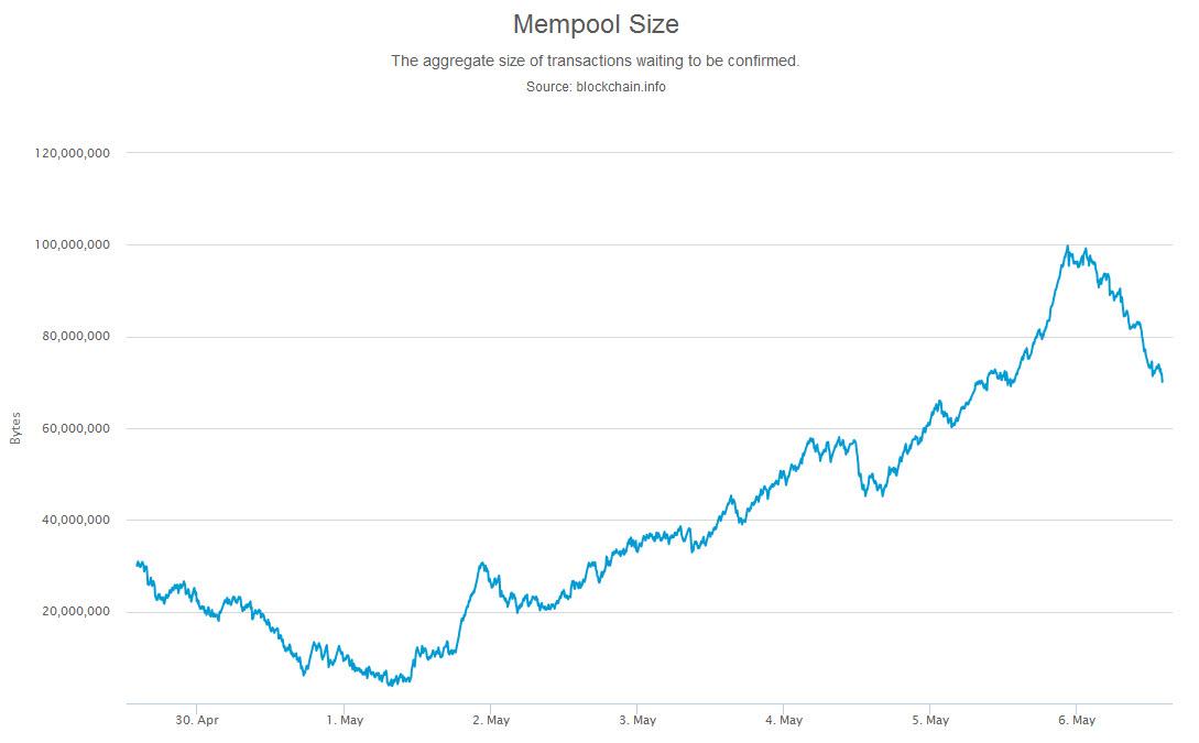Биткоин снова под атакой: 100 000 транзакций в мемпуле
