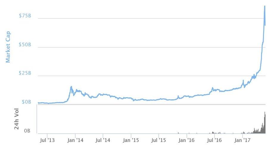 криптовалютный пузырь