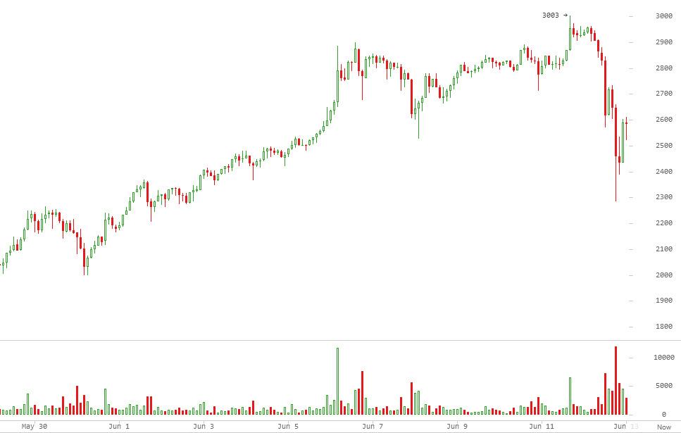 Не осилили: биткоин откатился на 15% после попытки штурма 3000$. Эфир наступает