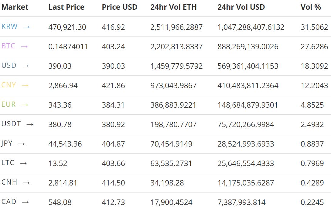 Анализ цены на эфир: пузырь лопнет, но не сейчас