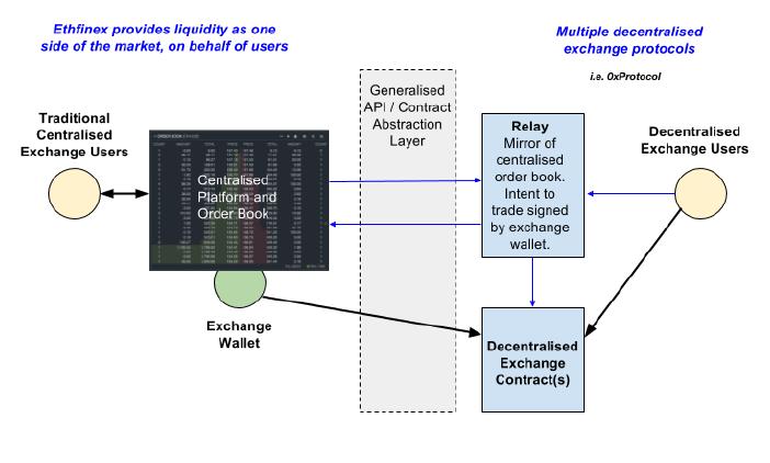 Bitfinex запускает децентрализованную биржу для ETH и токенов ERC20