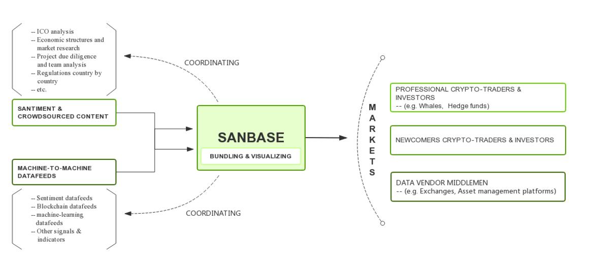 Santiment привлекает $11 миллионов на разработку аналога Bloomberg для трейдеров