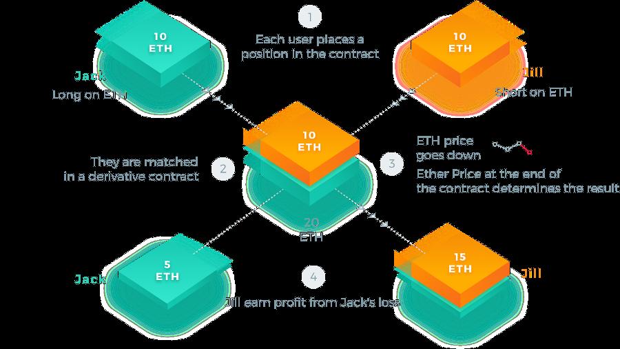 Проект Variabl – деривативы и стабильные криптовалюты