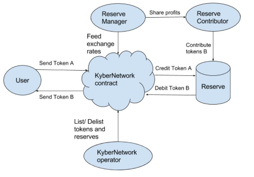 Краудсейл проекта децентрализованной биржи KyberNetwork собрал 200 000 ETH