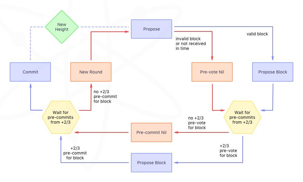 Раунд голосования отображается контуром частично синхронных предложений, с последующим асинхронным голосованием. Следующий после предложения этап может наступить только после подтверждения от 2/3 (или больше) валидаторов. Пунктирная линия – переход к следующей высоте блокчейна