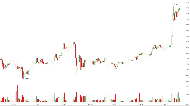 Быки атакуют: биткоин взлетел выше 3000 долларов