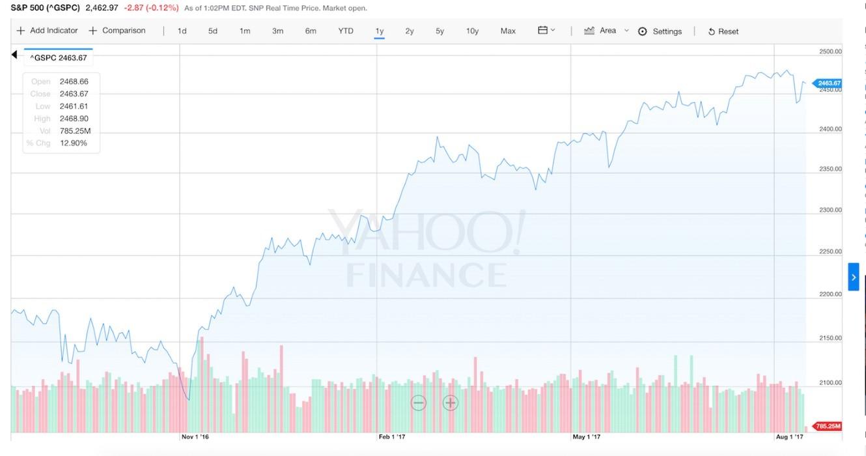 S&P 500 или криптовалюта: что выгоднее стратегическому инвестору?