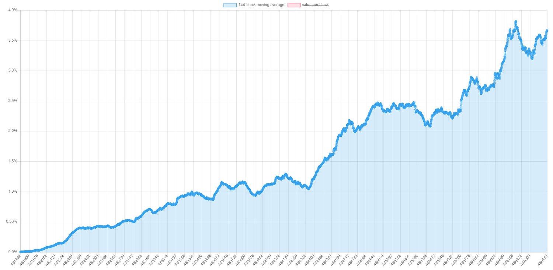 Месяц после активации: оптимизация и медленное принятие SegWit