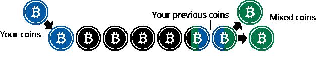 смешивание монет