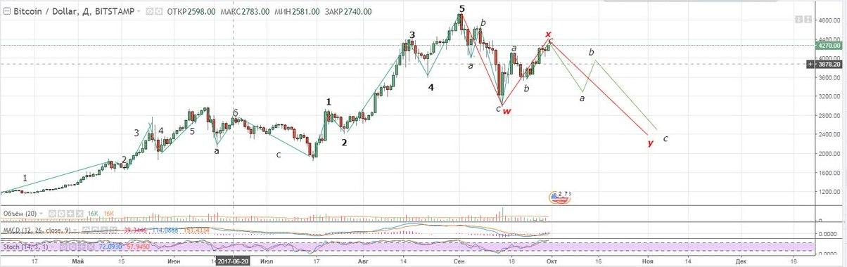 За прошедшую неделю корреляция между биткоином и остальными криптовалютами из ТОП-10 (по капитализации) уменьшилась