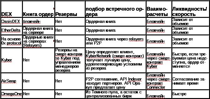 таблица DEX