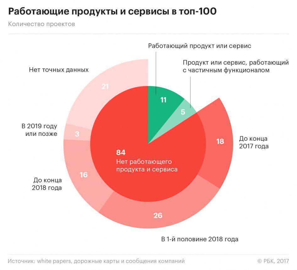 рынок ICO