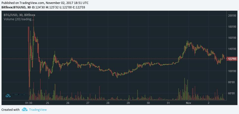 Команда Bitcoin Gold запустила тестнет, запуск блокчейна отложен