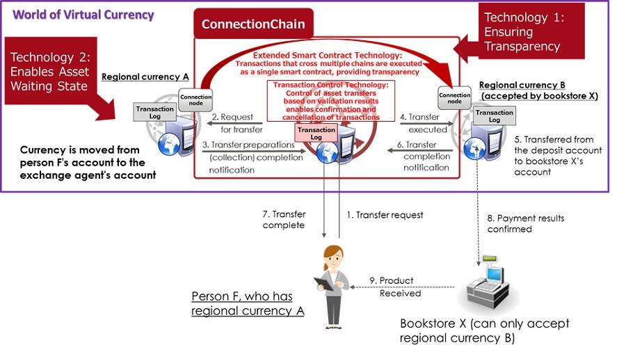 Японская Fujitsu Labs анонсирует технологию взаимодействия блокчейнов