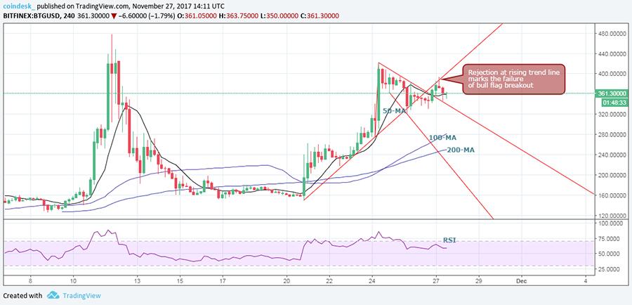 Конец ралли: Bitcoin Gold показывает признаки падения