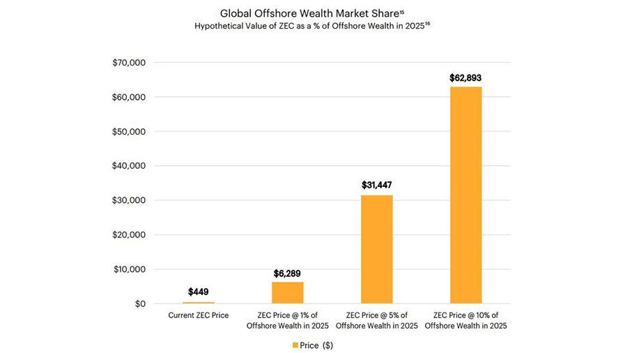 Аналитик Grayscale: Zcash достигнет 60 000 долларов к 2025 году