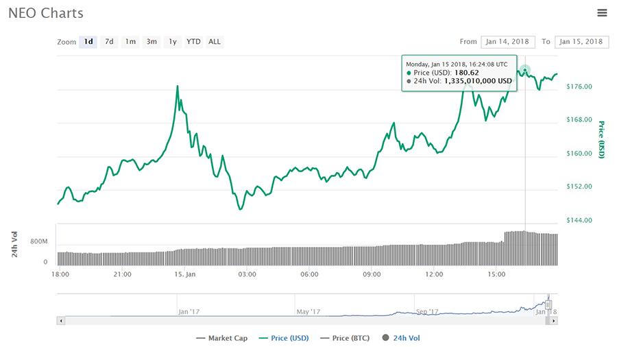 Криптовалюта NEO выросла на 25% и достигла исторического максимума в 180$