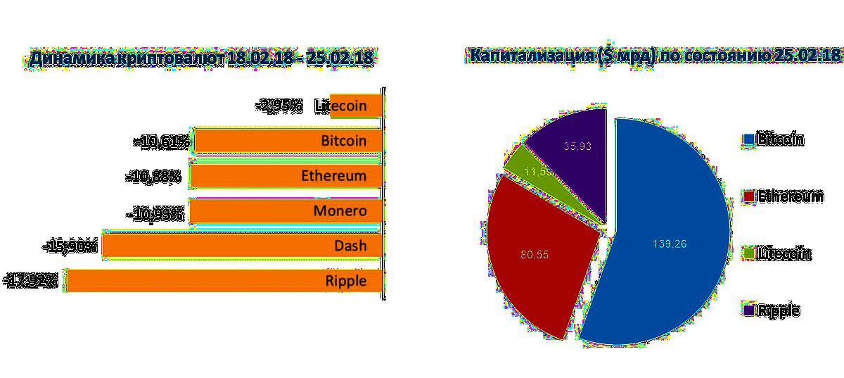 Анализ курсов основных криптовалют