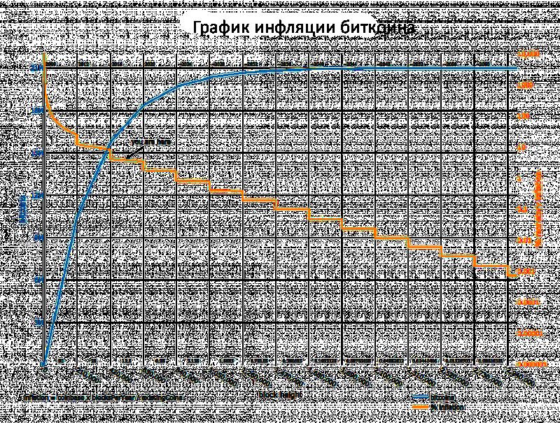 Инфляция биткоин