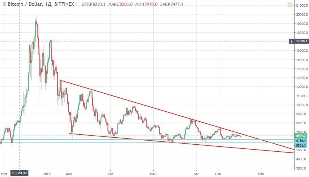 prognoz-bitcoin-051018_3.jpg