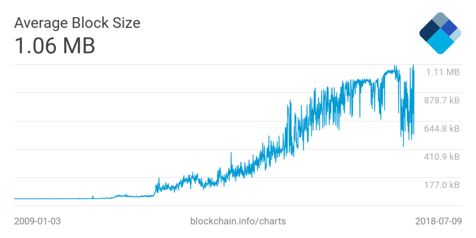 block size BTC