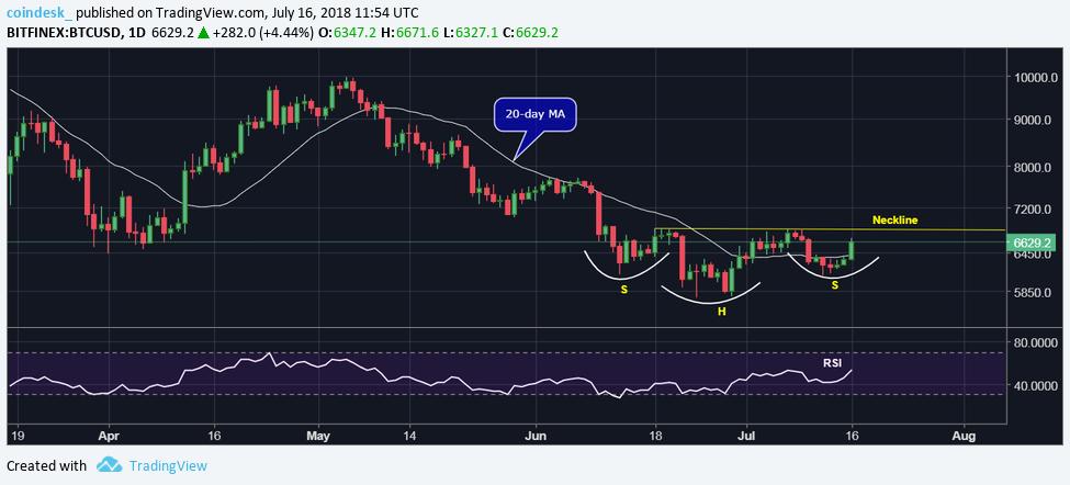 Объем торгов BTC вырос: «быки» начинают контролировать биткоин