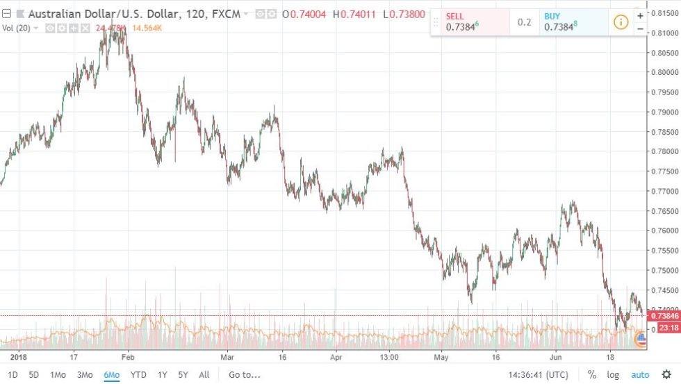AUD / USD Chart