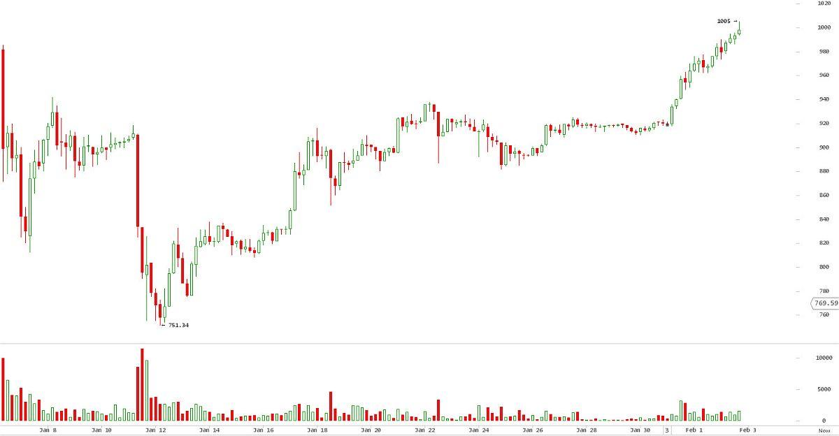 биткоин снова 1000$