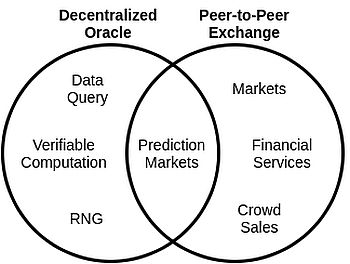 биржи и оракулы