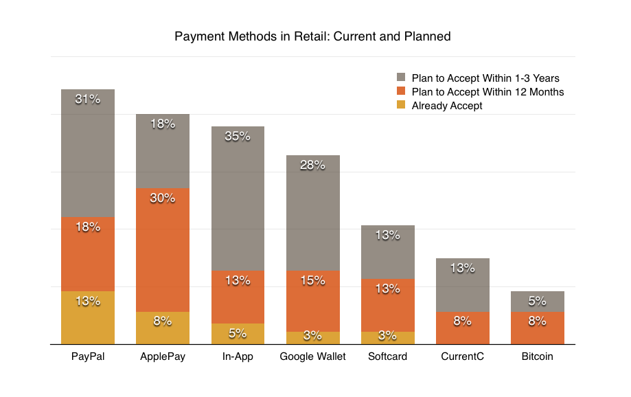 Retail payment methods hyst