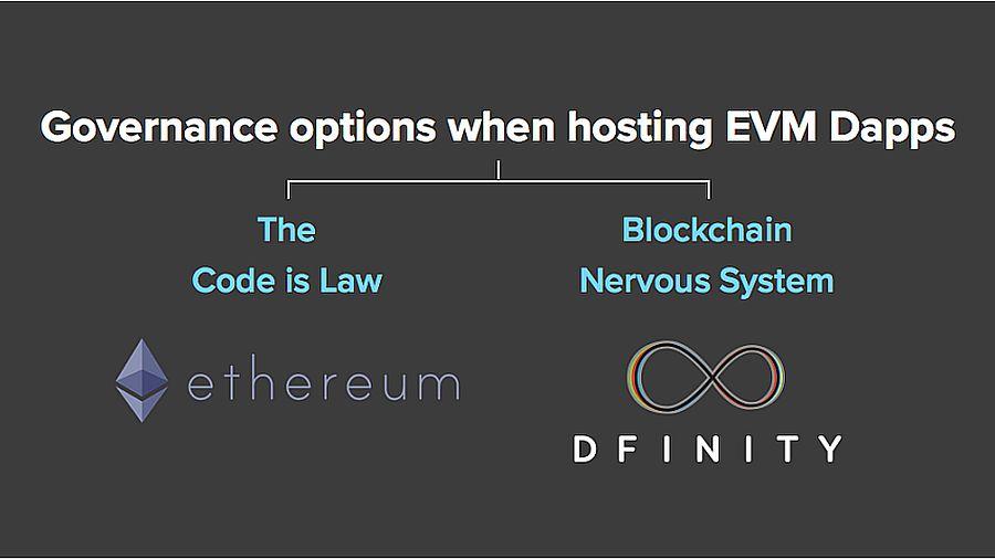 DFINITY и Ethereum