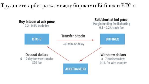 Арбитраж между рынками биткоин как переиграть forex скачать торрент