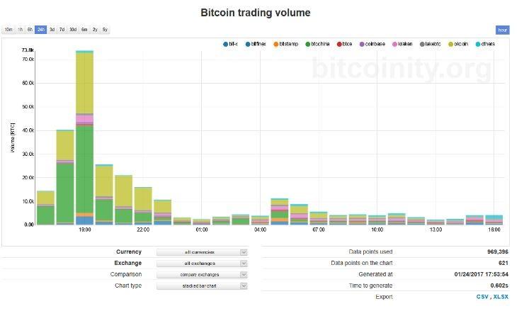 объемы на Bitcoinity 1
