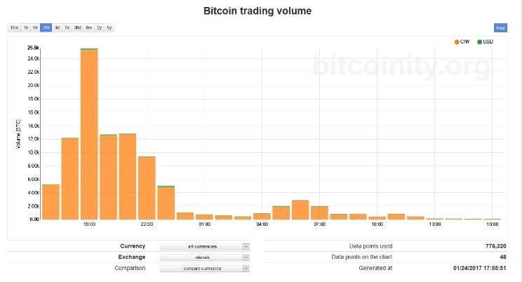 объемы на Bitcoinity 4
