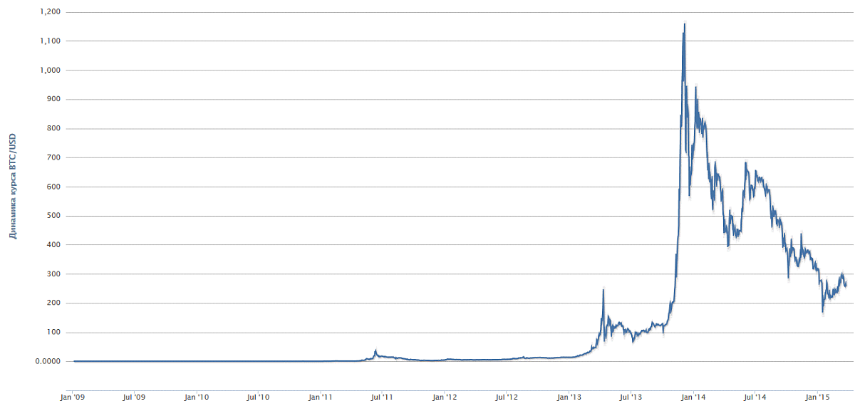 История курса Bitcoin