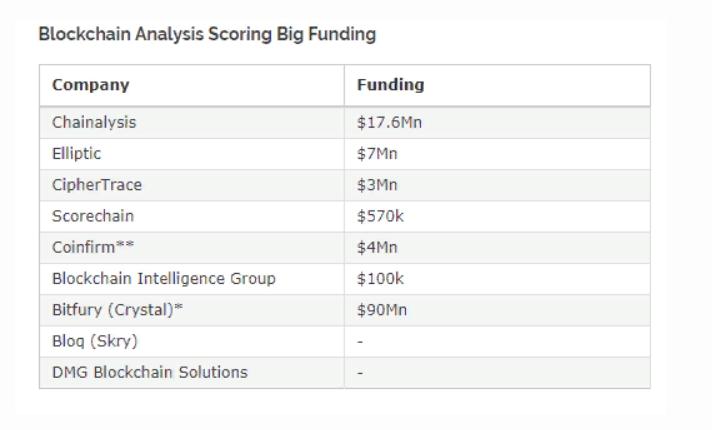 Расходы американских ведомств на услуги по анализу данных блокчейнов выросли в три раза