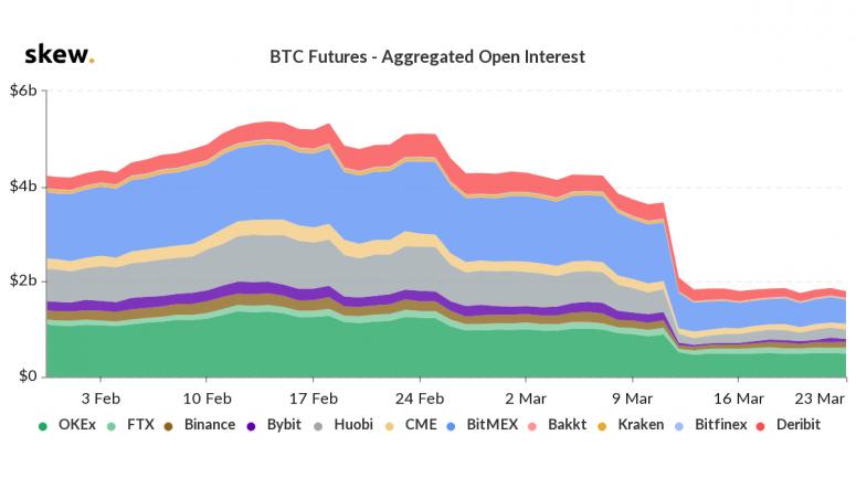 Сумма открытых позиций на BitMEX достигла минимума за 18 месяцев