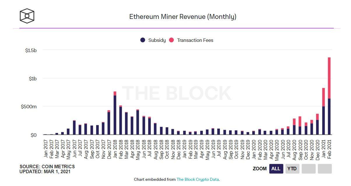 020321_eth_miner_revenue_feb.jpg