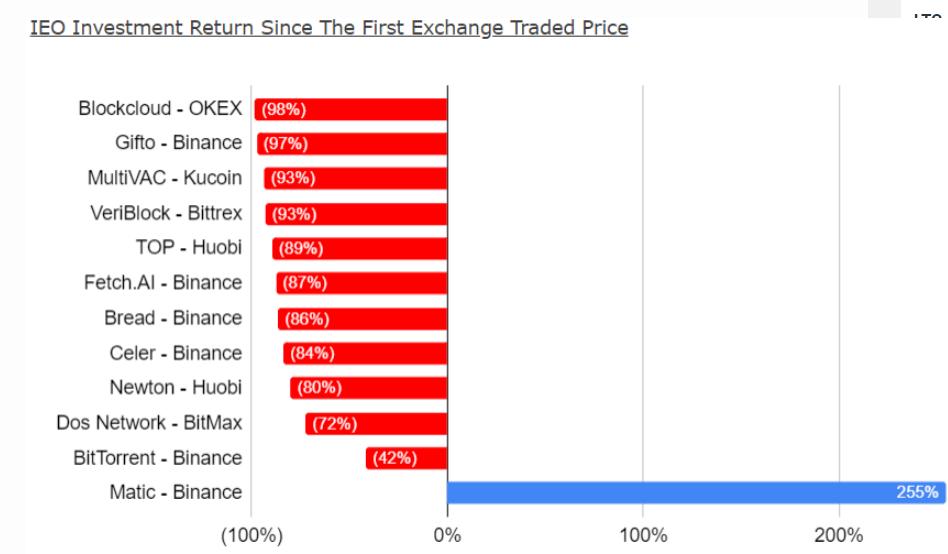 Исследование BitMEX: «Большинство выведенных на IEO токенов потеряли в цене более 80%»