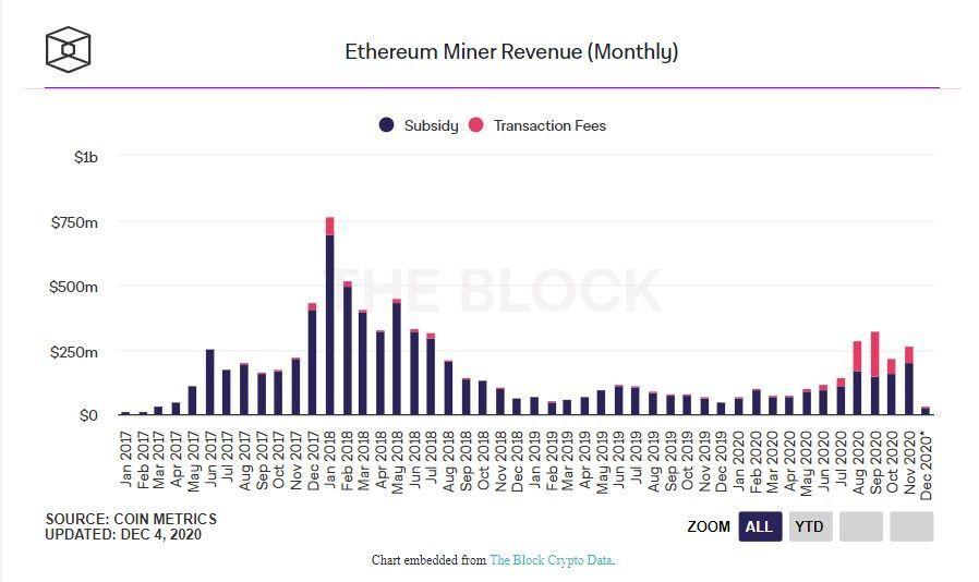 041220_eth_miners_revenue.jpg