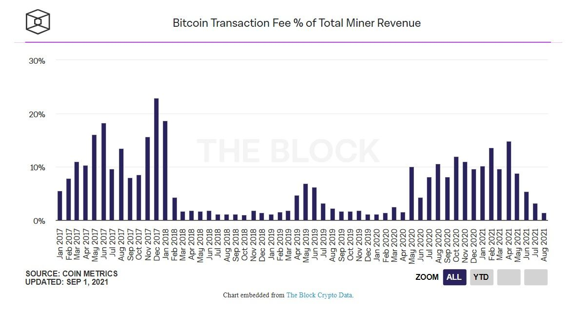 Доход майнеров биткоина в августе достиг $1.4 млрд