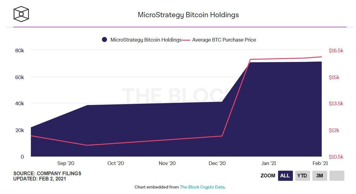 MicroStrategy выпустит облигаций еще на $690 млн для покупки биткоинов