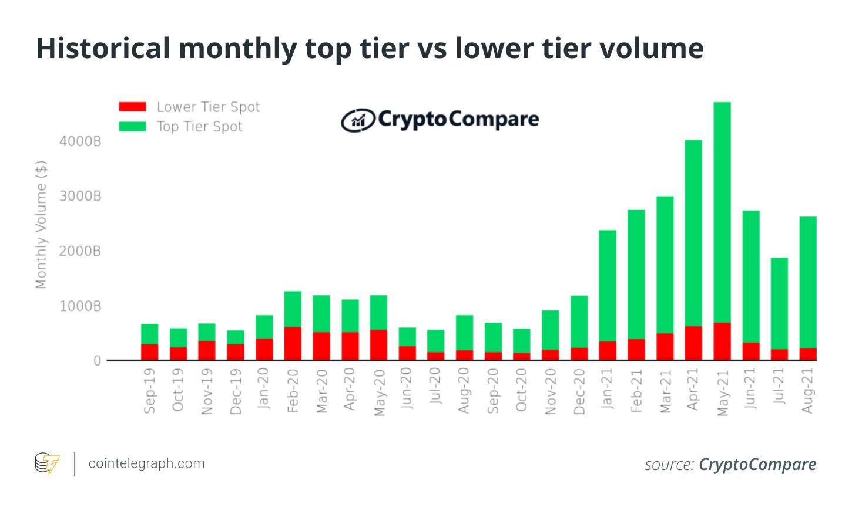 CryptoCompare: «более 90% сделок с криптовалютами в августе проведены на шести биржах»
