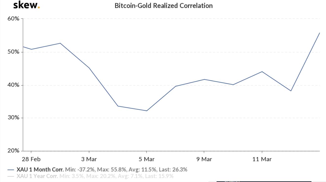 Майк Новограц: Падение мировых рынков скажется на принятии биткоина и криптовалют