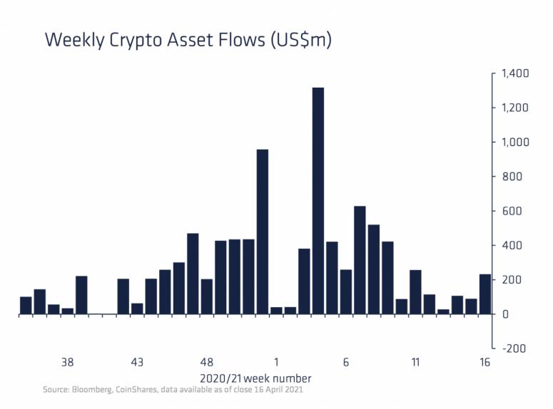 CoinShares: «инвестиции в связанные с криптовалютами продукты достигли $233 млн»
