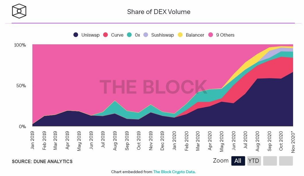 Dune Analytics: объемы торгов на децентрализованных биржах снизились на 23% в октябре