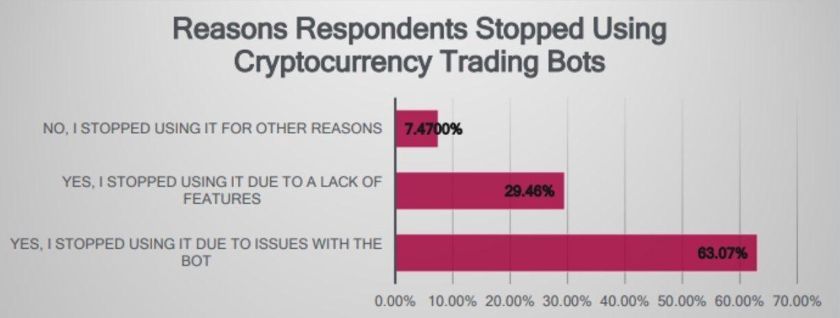 Адам Кокран: «розничные трейдеры не доверяют торговым ботам»